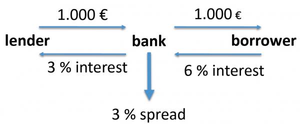 oszczedzanie pieniedzy a inwestowanie